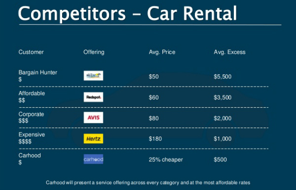 competitors car rental