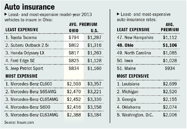 cheap insurance rates